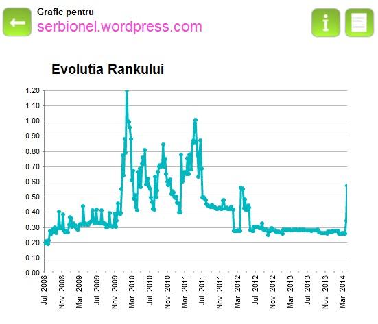 Evolutie blog